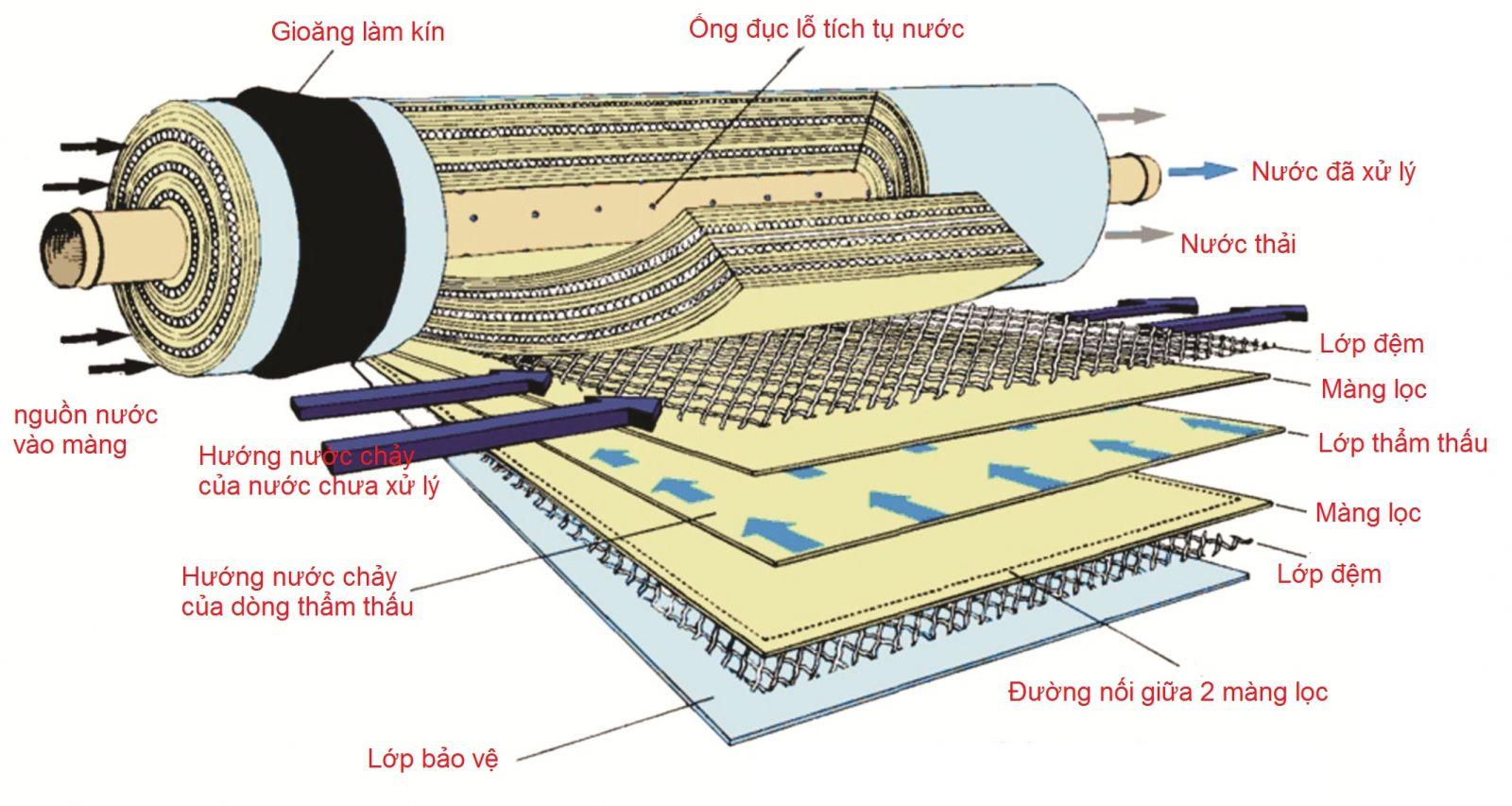 Công nghệ lọc nước công nghiệp nào tiên tiến nhất hiện nay?